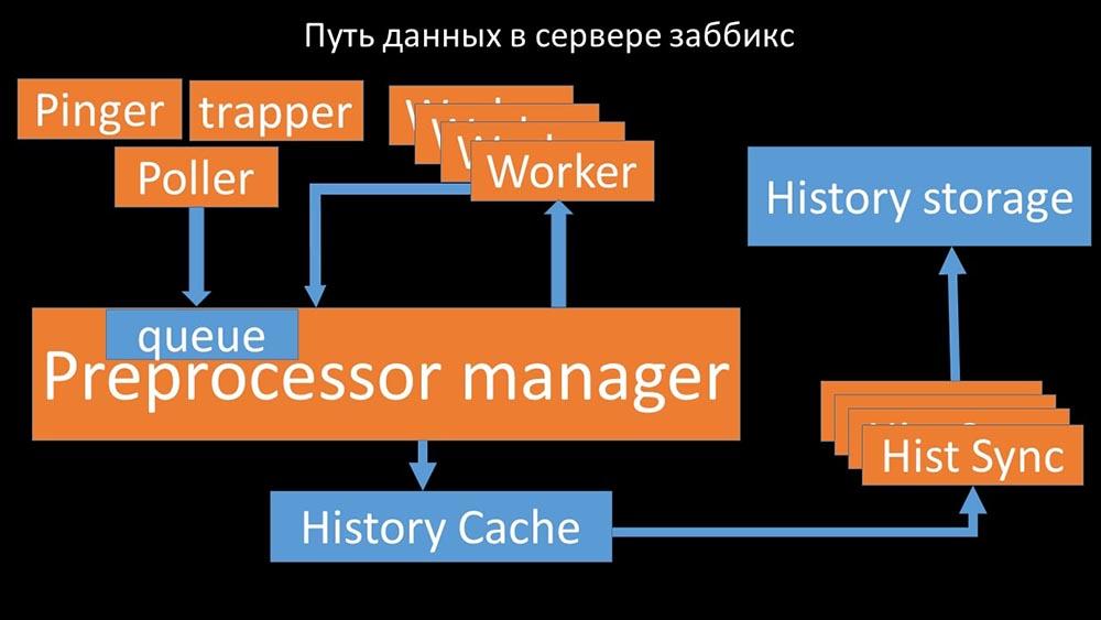 HighLoad++, Михаил Макуров, Максим Чернецов (Интерсвязь): Zabbix, 100kNVPS на одном сервере - 34