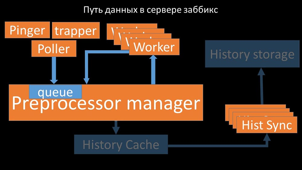HighLoad++, Михаил Макуров, Максим Чернецов (Интерсвязь): Zabbix, 100kNVPS на одном сервере - 35