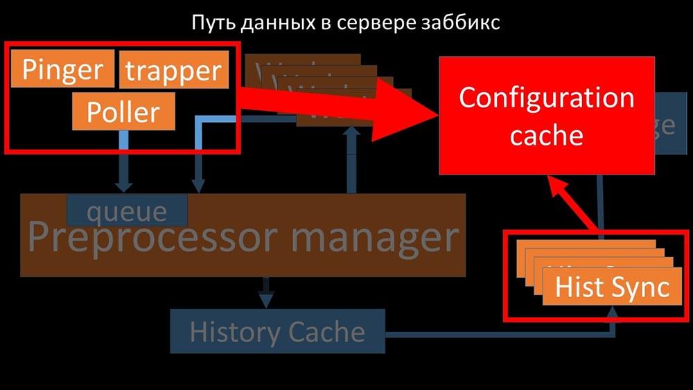 HighLoad++, Михаил Макуров, Максим Чернецов (Интерсвязь): Zabbix, 100kNVPS на одном сервере - 36