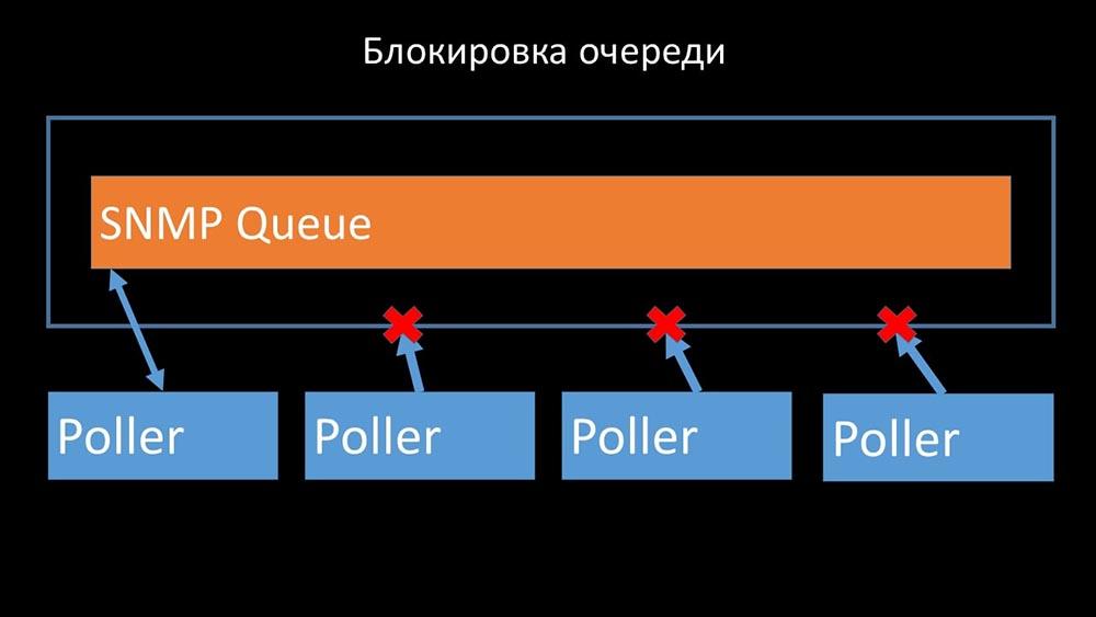 HighLoad++, Михаил Макуров, Максим Чернецов (Интерсвязь): Zabbix, 100kNVPS на одном сервере - 37