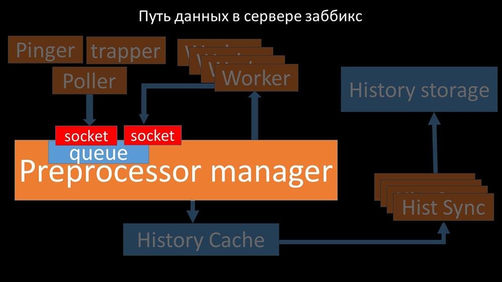 HighLoad++, Михаил Макуров, Максим Чернецов (Интерсвязь): Zabbix, 100kNVPS на одном сервере - 41