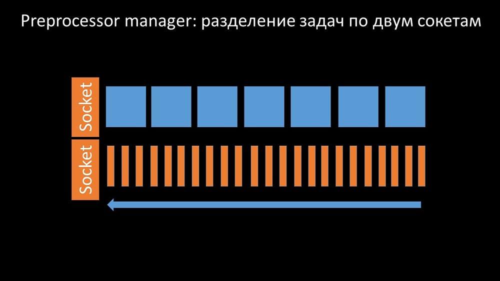 HighLoad++, Михаил Макуров, Максим Чернецов (Интерсвязь): Zabbix, 100kNVPS на одном сервере - 42