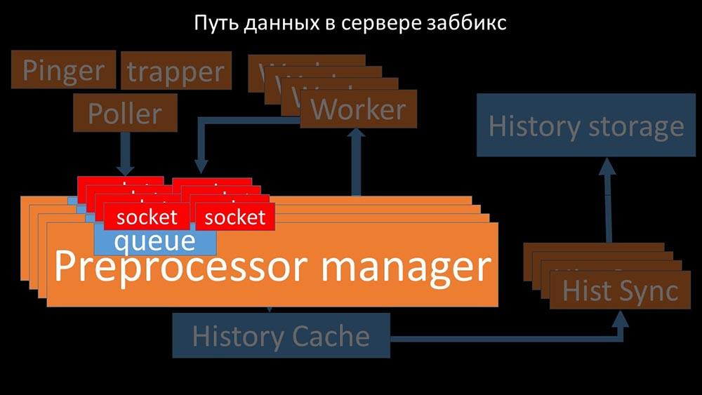 HighLoad++, Михаил Макуров, Максим Чернецов (Интерсвязь): Zabbix, 100kNVPS на одном сервере - 45