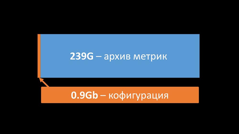 HighLoad++, Михаил Макуров, Максим Чернецов (Интерсвязь): Zabbix, 100kNVPS на одном сервере - 5