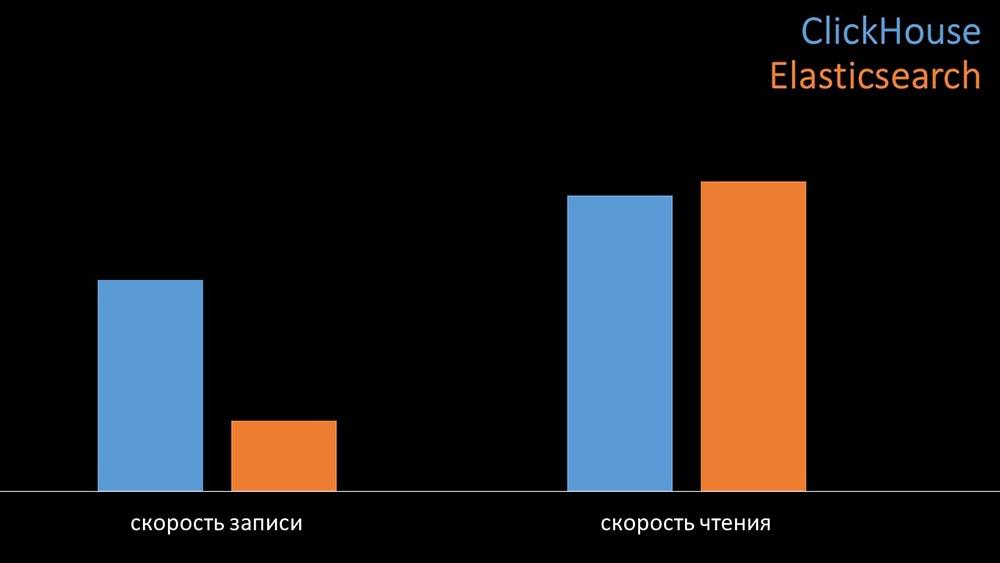 HighLoad++, Михаил Макуров, Максим Чернецов (Интерсвязь): Zabbix, 100kNVPS на одном сервере - 8