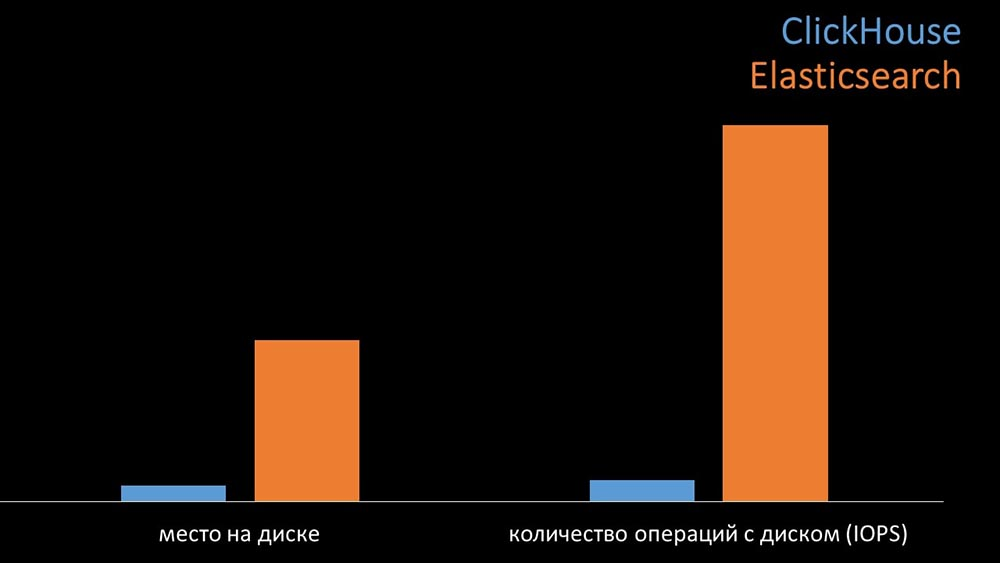 HighLoad++, Михаил Макуров, Максим Чернецов (Интерсвязь): Zabbix, 100kNVPS на одном сервере - 9