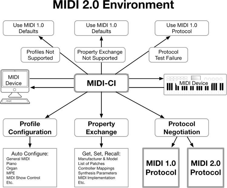 Работа над MIDI 2.0 завершена — музыкальный интерфейс обновлён впервые за 35 лет