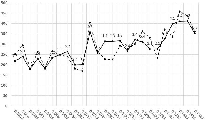 Фиксированное расстояние между тиками на оси в gnuplot - 2