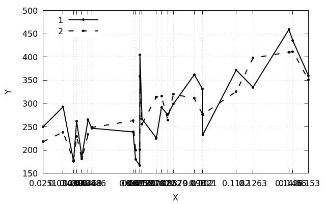 Фиксированное расстояние между тиками на оси в gnuplot - 3