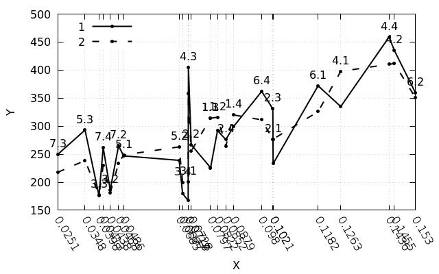 Фиксированное расстояние между тиками на оси в gnuplot - 4