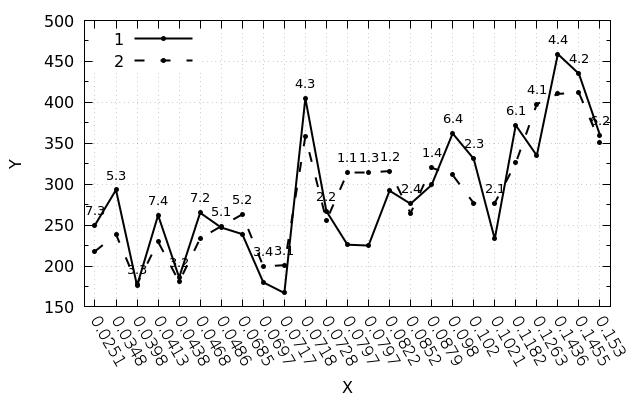 Фиксированное расстояние между тиками на оси в gnuplot - 5