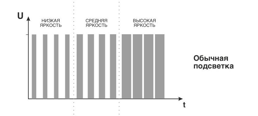 «Не мерцай в глаза»: как устроена технология подсветки экрана электронных ридеров - 3