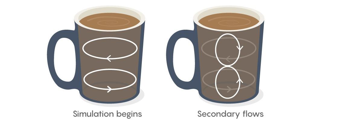 Постоянный поток открытий, связанных с уравнениями жидкости - 3