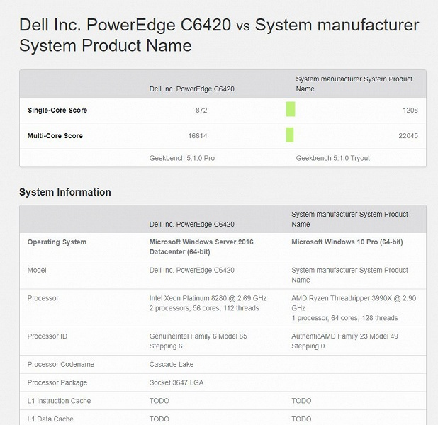Преимущество производительности — 25%. 64-ядерный AMD Ryzen Threadripper 3990X разгромил Intel Xeon Platinum 8280, стоящий в 2,5 раза дороже