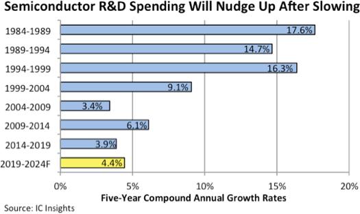 IC Insights прогнозирует увеличение скорости роста расходов на НИОКР в полупроводниковой отрасли