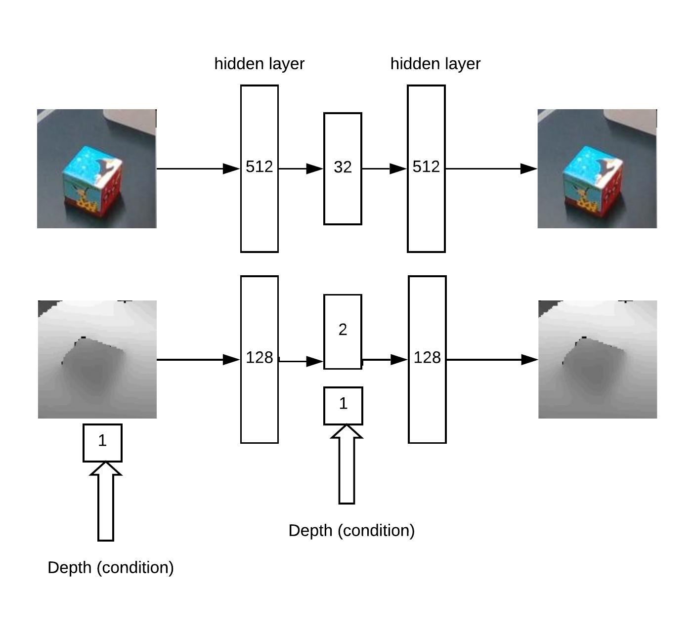 ML,VR & Robots (и немного облака) - 8