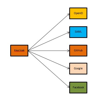 SSO на микросервисной архитектуре. Используем Keycloak. Часть №1 - 4