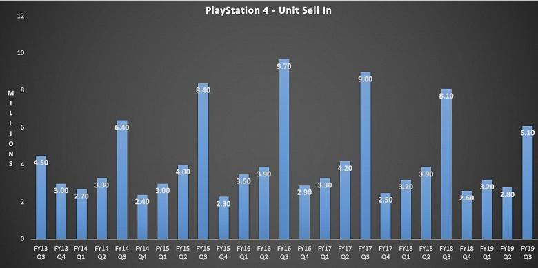 Sony PlayStation 5 убила продажи PlayStation 4