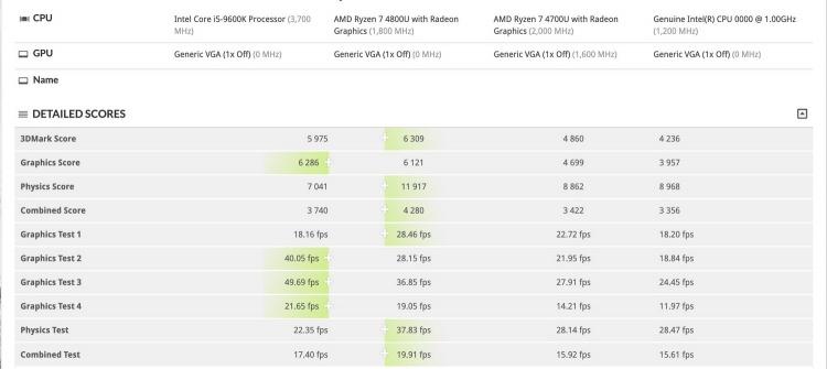 Первые тесты Intel Xe DG1: встроенная и дискретная версии GPU близки по производительности