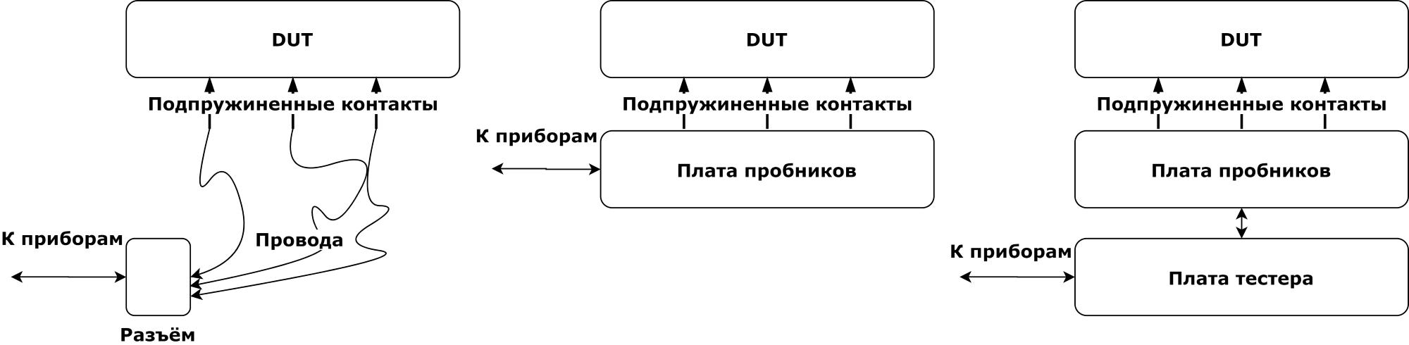 Серийное производство электроники в России. Автоматизация тестирования - 12
