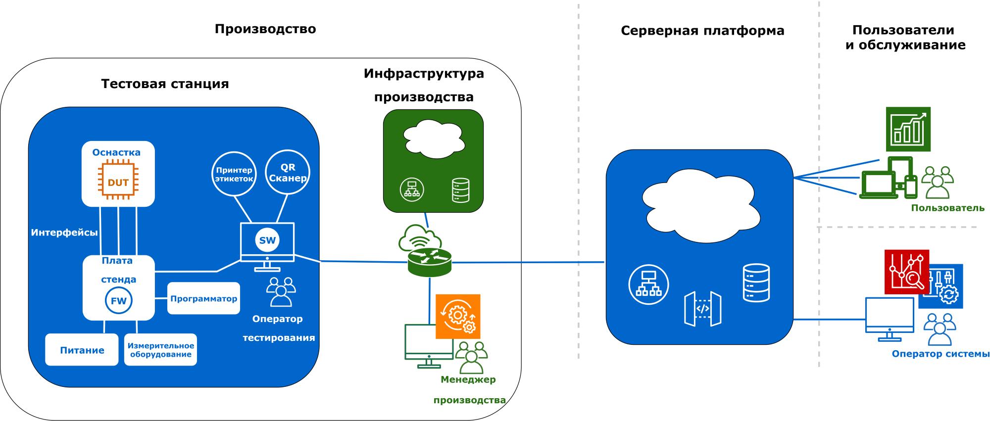 Серийное производство электроники в России. Автоматизация тестирования - 2