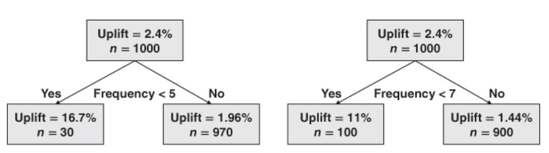 Туториал по Uplift моделированию. Часть 2 - 77