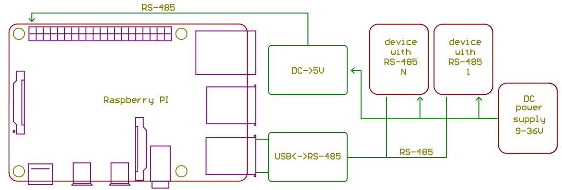 PIndastrial shield — модуль питания и интерфейса RS-485 для Raspberry PI - 2