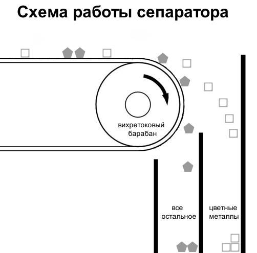 Наш пример: Как утилизируют электронику. Фоторепортаж - 12