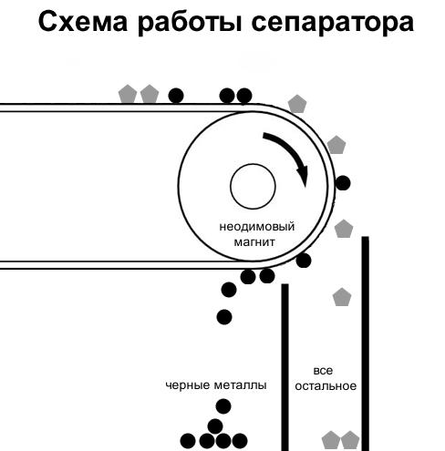 Наш пример: Как утилизируют электронику. Фоторепортаж - 9