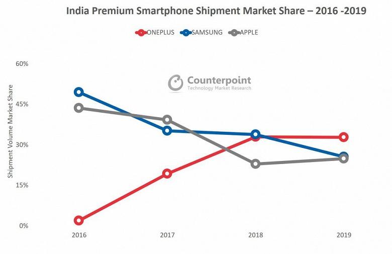Обеспеченные индийцы выбирают не Samsung, и не Apple. Они покупают OnePlus