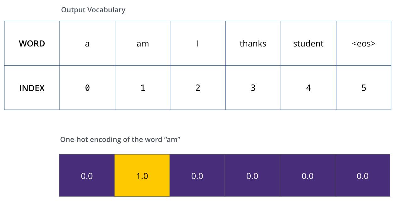 one-hot-vocabulary-example