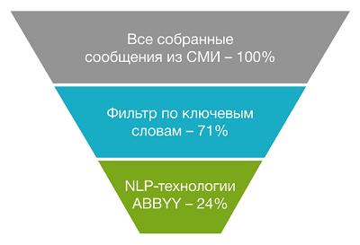 Как NLP-технологии ABBYY научились мониторить новости и управлять рисками - 7
