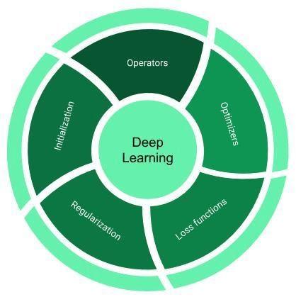 О реализации библиотеки для глубокого обучения на Python - 2