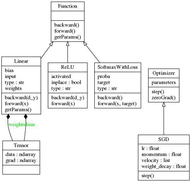 О реализации библиотеки для глубокого обучения на Python - 4
