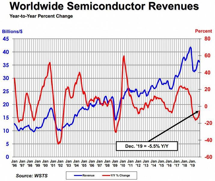 Продажи полупроводниковой продукции за год сократились на 12%
