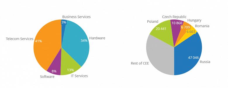 Россия в этом году потратит на информационные и коммуникационные технологии 47 млрд долларов