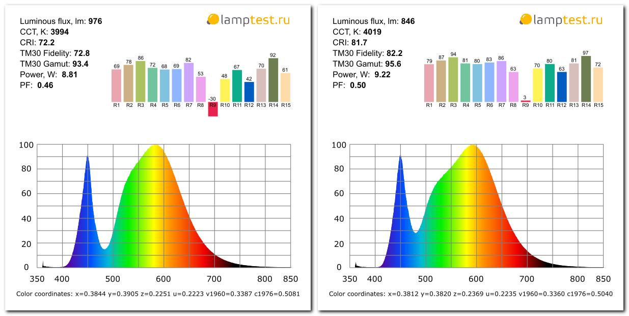 Тест дешёвых светодиодных ламп Ergolux - 4