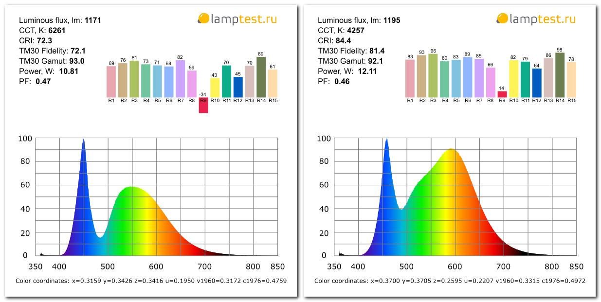 Тест дешёвых светодиодных ламп Ergolux - 5