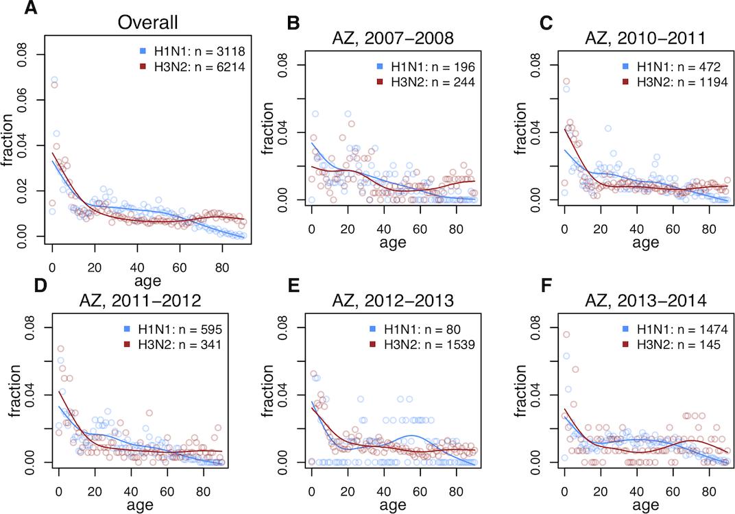 Иммунный импринтинг в детстве: происхождение защиты от вирусов - 4