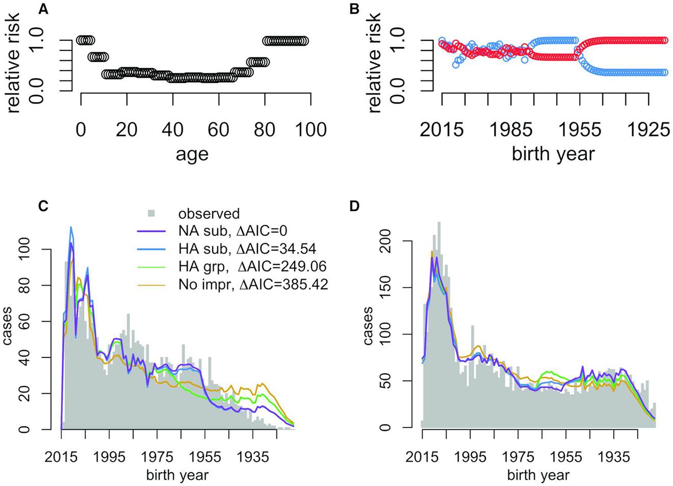 Иммунный импринтинг в детстве: происхождение защиты от вирусов - 5