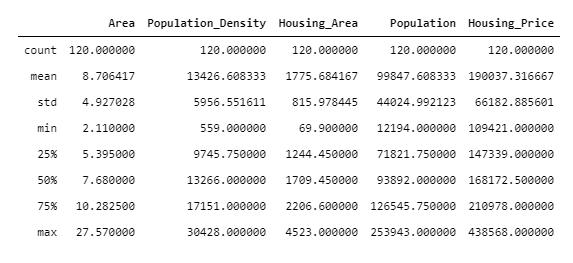 Descriptive statistical analysis