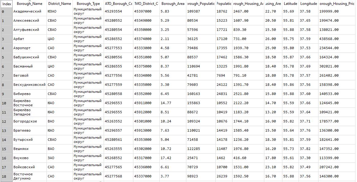 Moscow Boroughs dataset