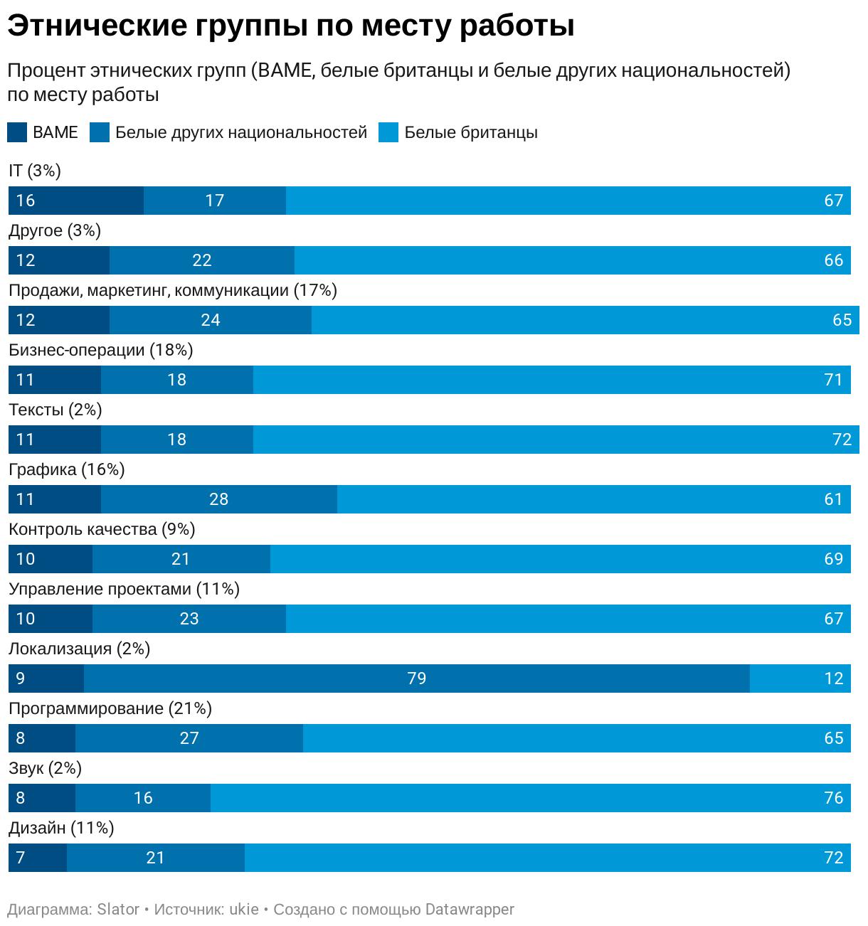 У специалистов по локализации лучше образование и ниже подверженность депрессии (результаты опроса и инфографика) - 3