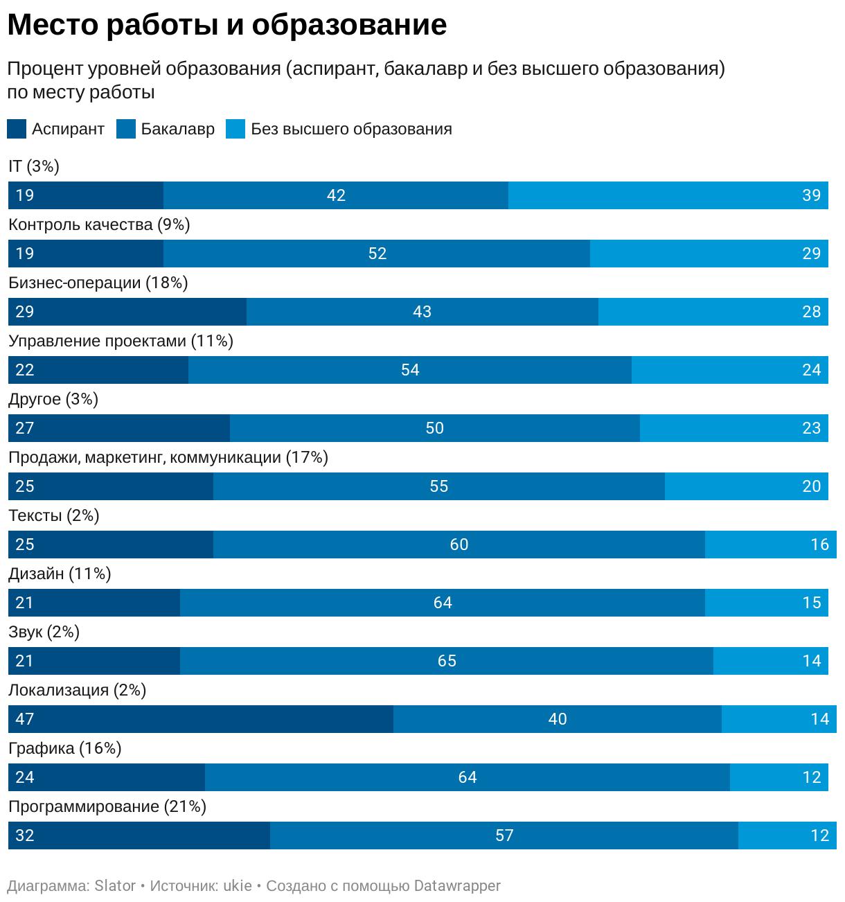 У специалистов по локализации лучше образование и ниже подверженность депрессии (результаты опроса и инфографика) - 5