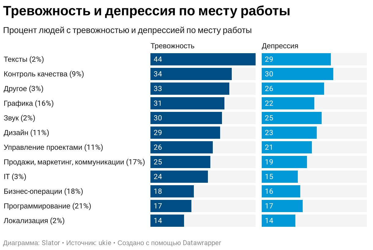 У специалистов по локализации лучше образование и ниже подверженность депрессии (результаты опроса и инфографика) - 6