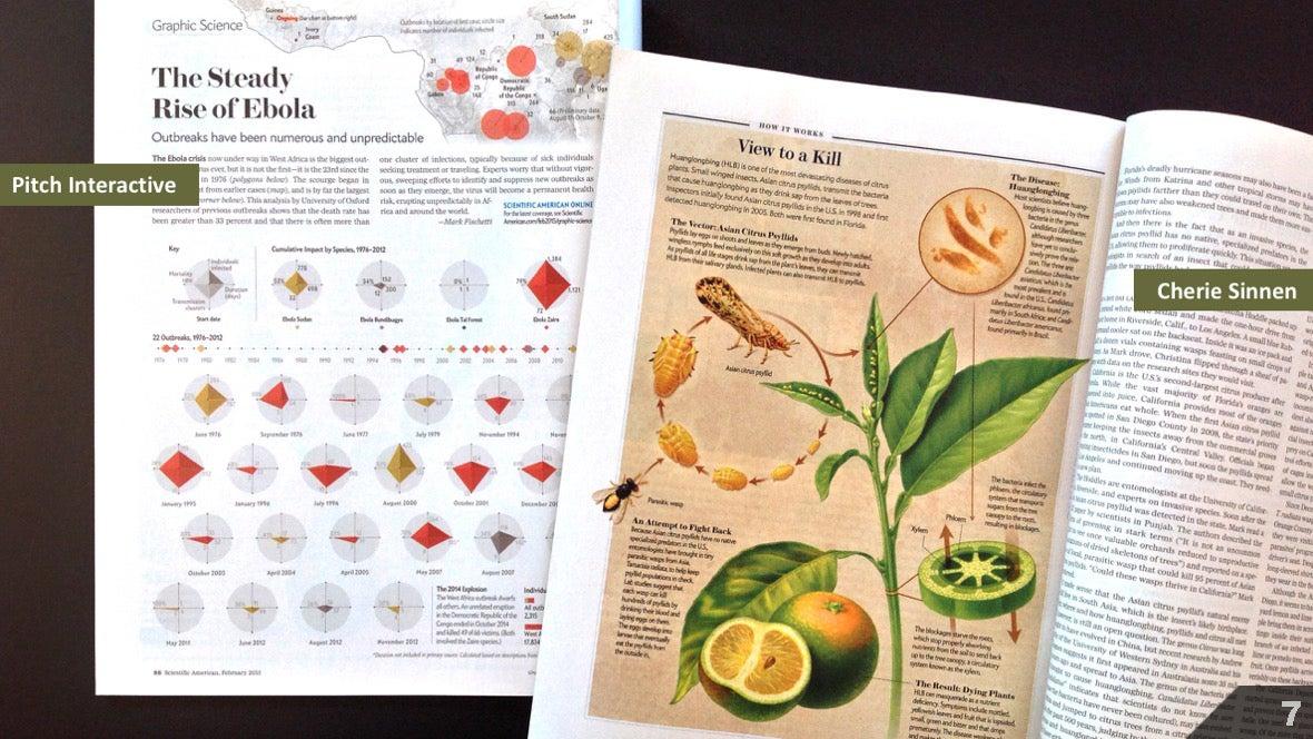 Визуализация науки: иллюстрации и инфографика - 4
