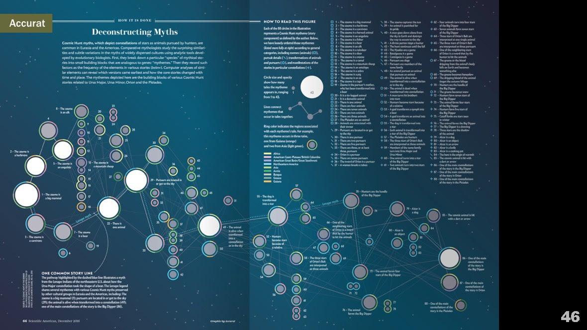 Визуализация науки: иллюстрации и инфографика - 50