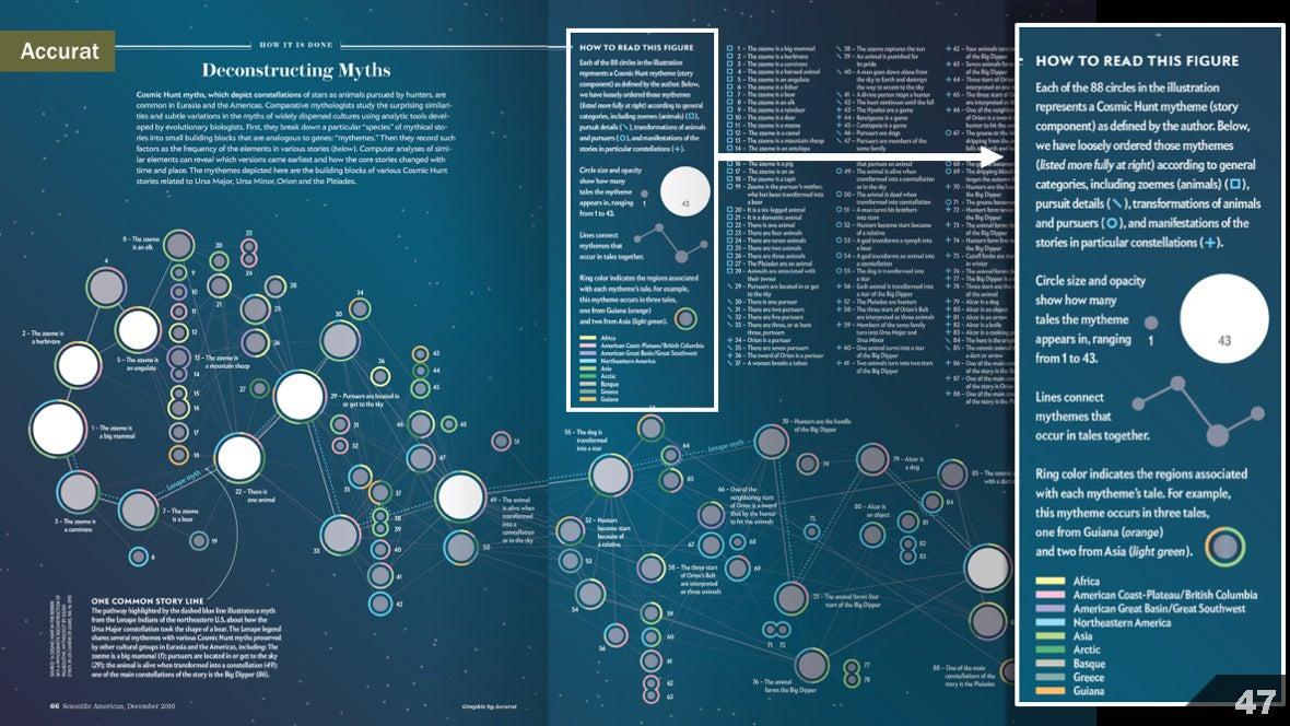 Визуализация науки: иллюстрации и инфографика - 51