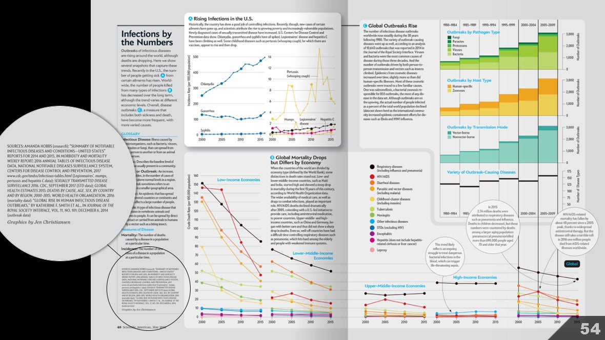 Визуализация науки: иллюстрации и инфографика - 54