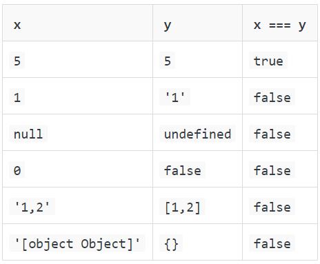 70 вопросов по JavaScript для подготовки к собеседованию - 5